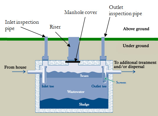 Septic Holding Tank Monitor : Septic systems pgolid
